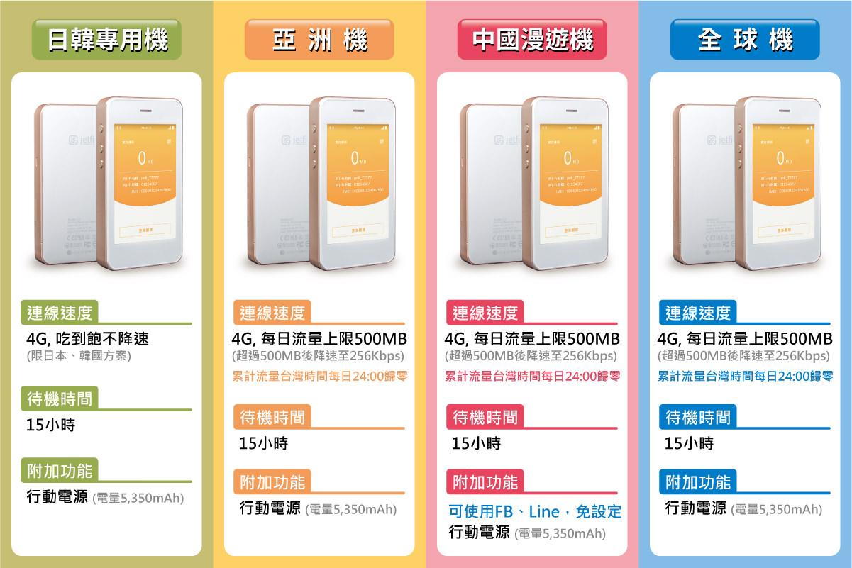 獨家優惠|JetFi 出國上網WiFi機 – 輸入優惠碼ericgo,超低優惠價NT99/天起!